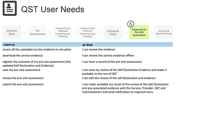 User needs as seen in each process activity